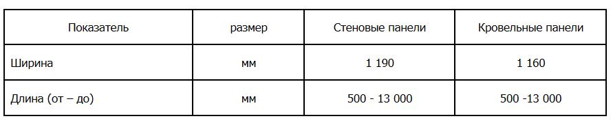 размеры сп