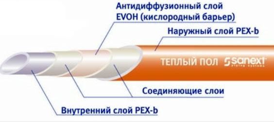 Sanext-pol