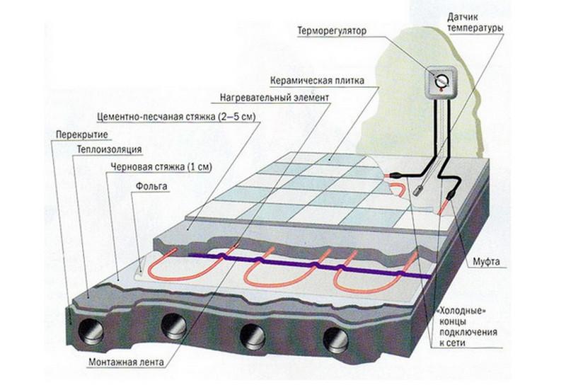 Электрический теплый пол — самостоятельный монтаж и установка