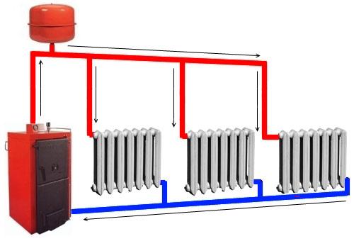 Принцип работы отопления с естественной циркуляцией