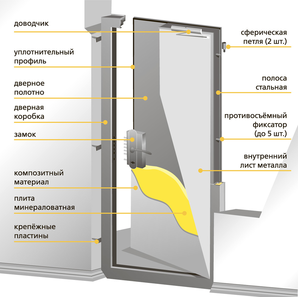 Огнестойкие двери для квартиры — как выбрать и на что обратить внимание