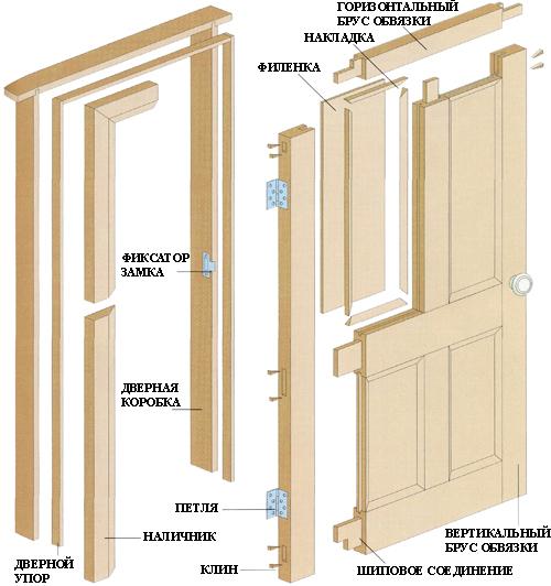 Установка деревянных межкомнатных дверей — исчерпывающаяя инструкция к применению